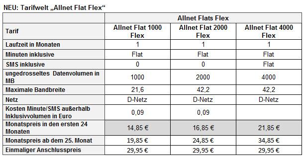 klarmobil-allnet-flat-flex-tarife