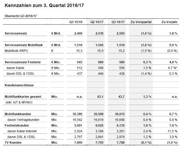 vodafone-q3-2016-2017