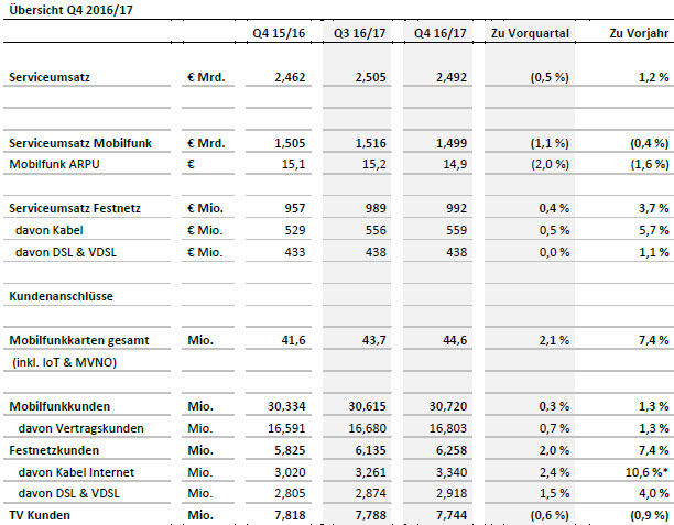 Vodafone Zahlen: 105.000 neue Kunden in einem Jahr