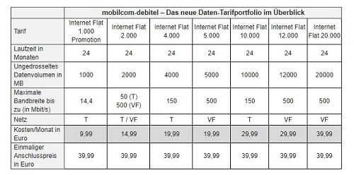 mobilcom debitel verbesserte datentarif im telekom und. Black Bedroom Furniture Sets. Home Design Ideas