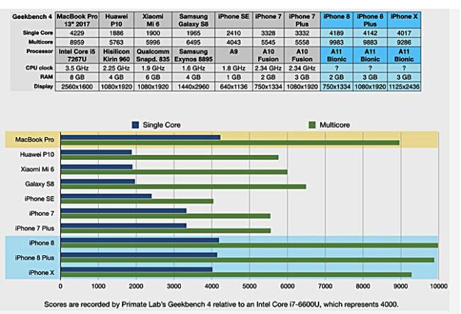 Geekbench-Ergebnisse Bild Mac Rumors