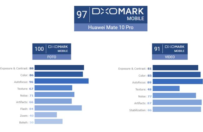 Huawei Mate 10 Pro Ergebnis DxO Test Bild DxO