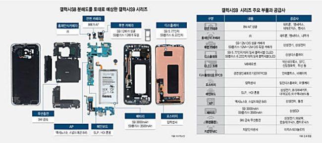 Angebliche Galaxy S9 Bauteile Bild ETNews