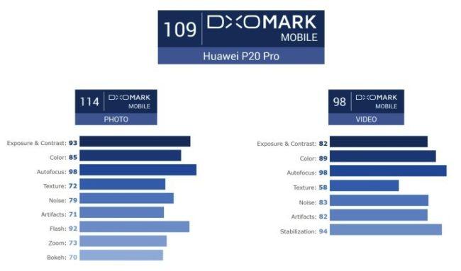 Huawei P20 Pro im Kameratest Bild DxOMark